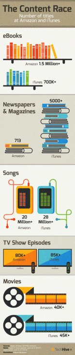 Content-amazon-apple-itunes-infographic