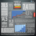 Infographie TV Connectée les chiffres clefs en France