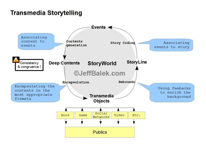 transmedia story[1]