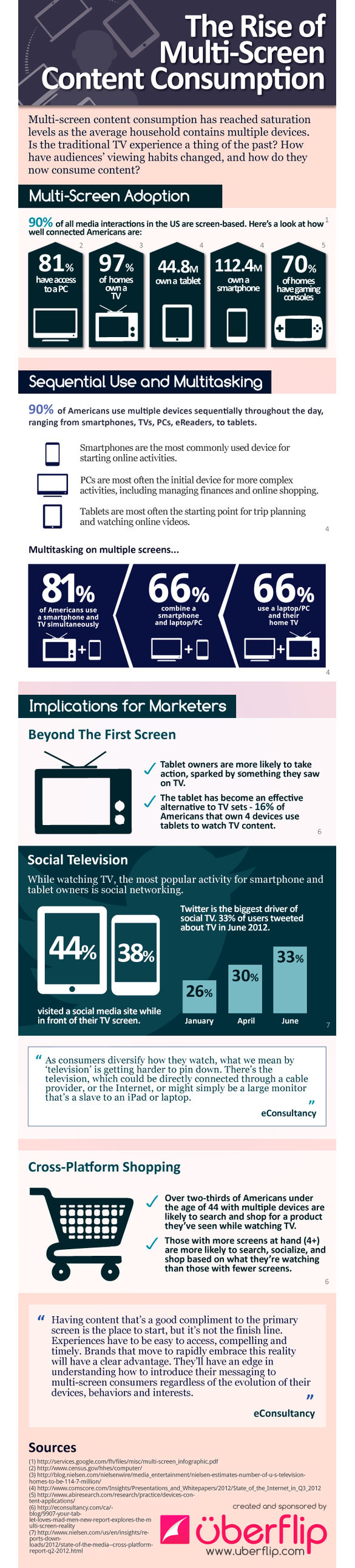 1682278-inline-inline-1-infographic-the-rise-of-multi-screen-content-consumption
